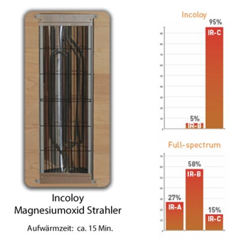 Infrarot Sauna Magnesium Strahler C Wellen