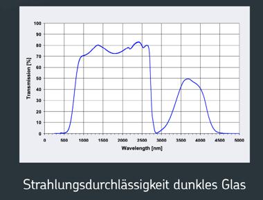 Wellenlänge Vitea Vollspektrumstrahler